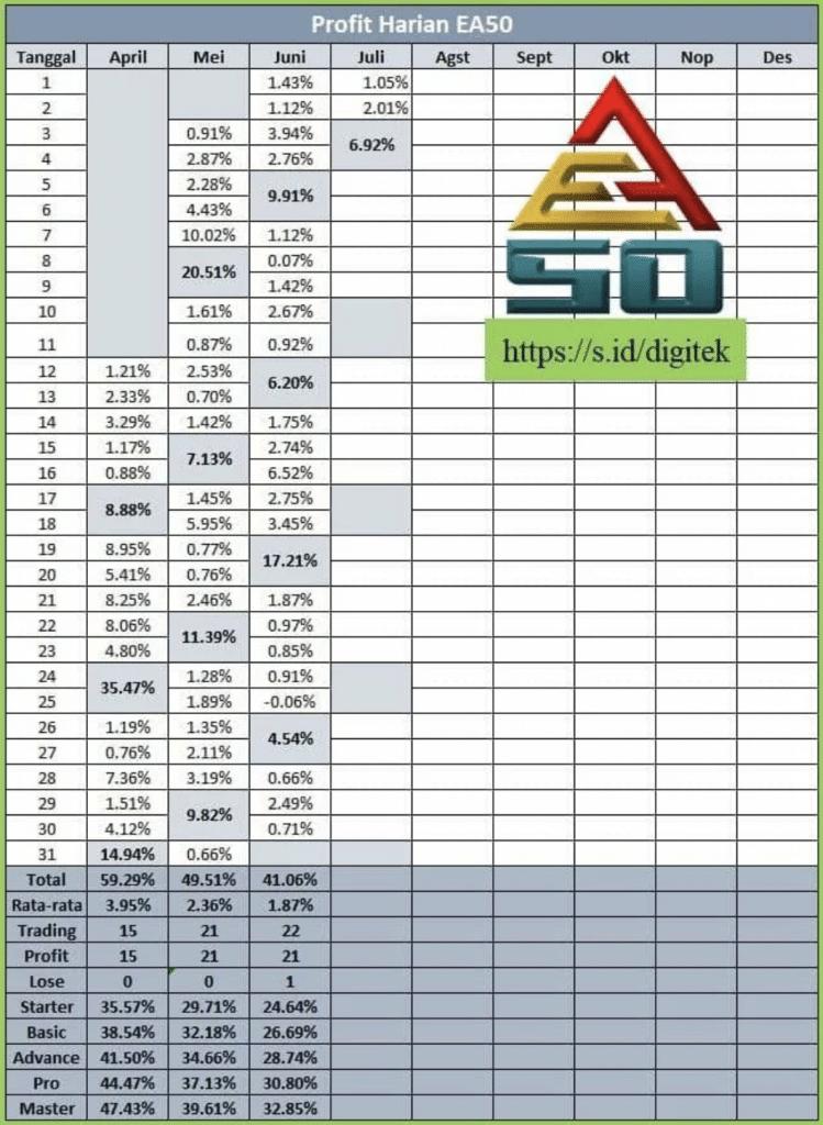 Résultats du bot de trading EA50